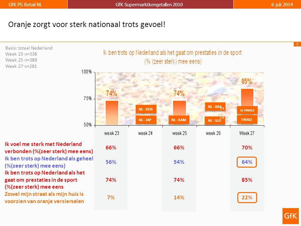 5 GfK PS Retail NLGfK Supermarktkengetallen 20106 juli 2014 Basis: totaal Nederland Week 23 n=338 Week 25 n=389 Week 27 n=281 Oranje zorgt voor sterk nationaal trots gevoel.