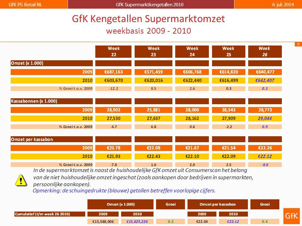 9 GfK PS Retail NLGfK Supermarktkengetallen 20106 juli 2014 GfK Kengetallen Supermarktomzet weekbasis 2009 - 2010 Opmerking: de schuingedrukte (blauwe) getallen betreffen voorlopige cijfers.