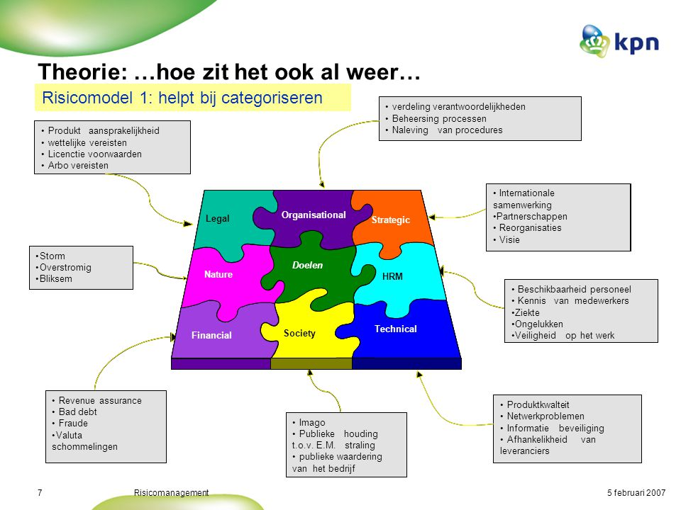5 februari 2007Risicomanagement8 Theorie: …hoe zit het ook al weer… Risico model 2 (AS/NZS 4360: ESTABLISH THE CONTEXT) • The Internal Context Business, social, regulatory, cultural, competitive, financial environment, political environment, SWOT of the org., int.stakeholders, key business drivers • The External Context Culture, ext.