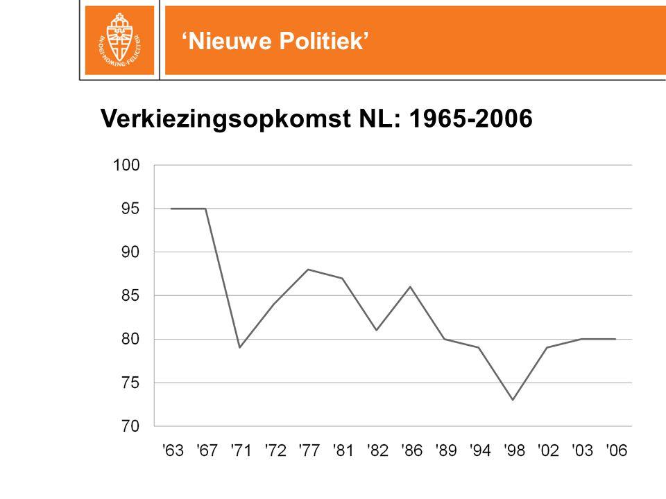 'Nieuwe Politiek' Verkiezingsopkomst NL: 1965-2006