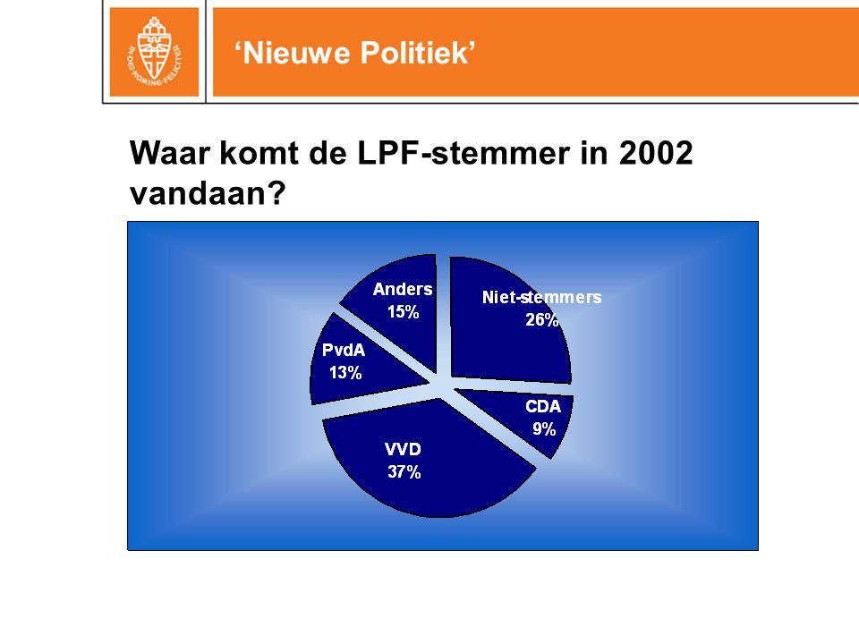 'Nieuwe Politiek' Waar komt de LPF-stemmer in 2002 vandaan