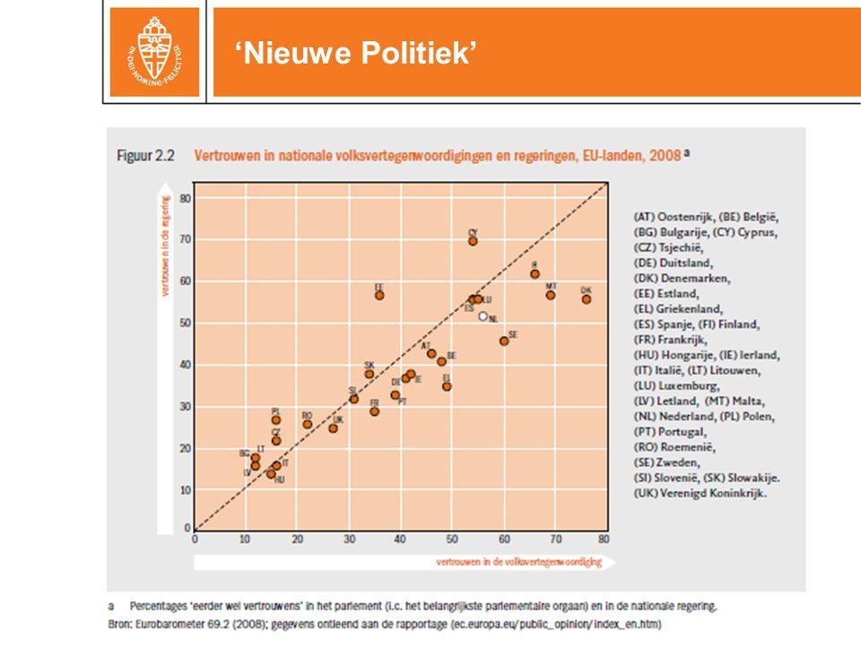 'Nieuwe Politiek'