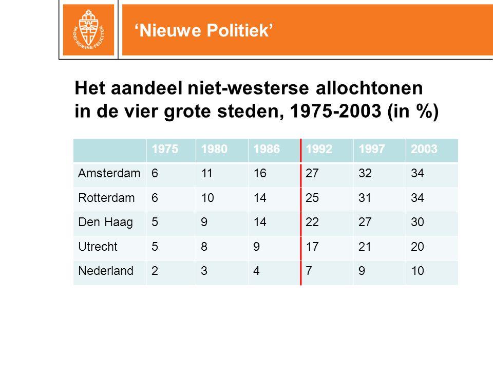 'Nieuwe Politiek' 197519801986199219972003 Amsterdam61116273234 Rotterdam61014253134 Den Haag5914222730 Utrecht589172120 Nederland2347910 Het aandeel niet-westerse allochtonen in de vier grote steden, 1975-2003 (in %)