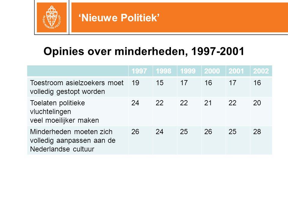 199719981999200020012002 Toestroom asielzoekers moet volledig gestopt worden 191517161716 Toelaten politieke vluchtelingen veel moeilijker maken 2422 212220 Minderheden moeten zich volledig aanpassen aan de Nederlandse cultuur 262425262528 Opinies over minderheden, 1997-2001