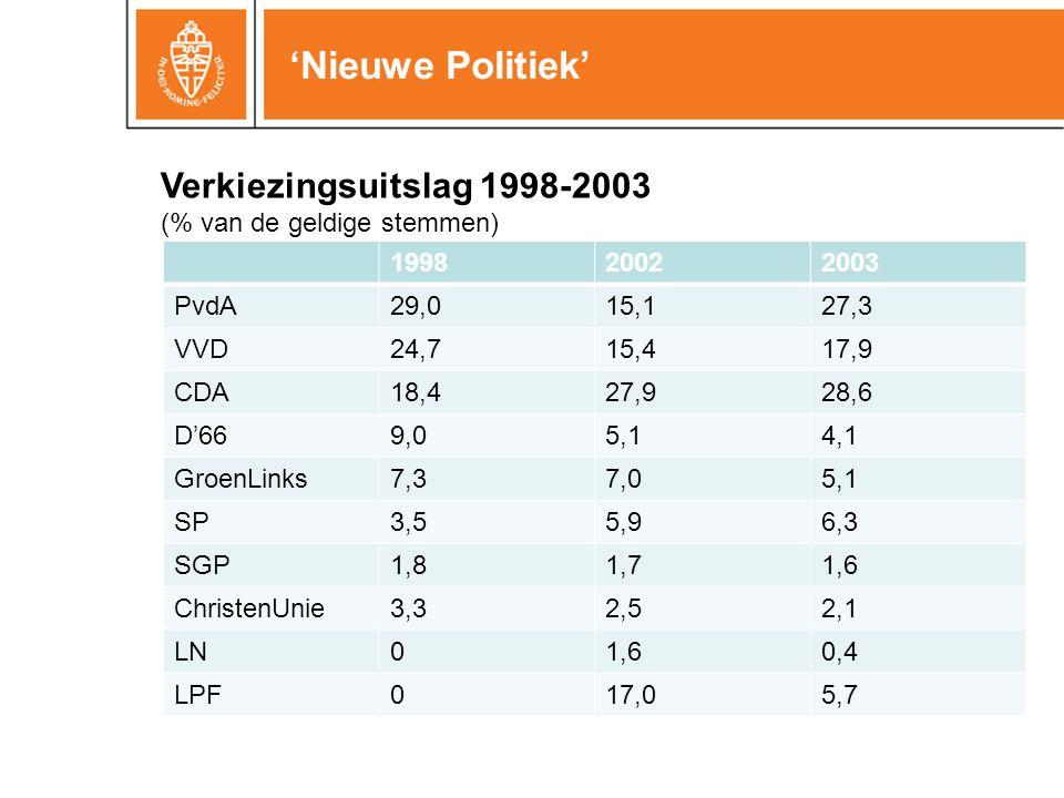 'Nieuwe Politiek' 199820022003 PvdA29,015,127,3 VVD24,715,417,9 CDA18,427,928,6 D'669,05,14,1 GroenLinks7,37,05,1 SP3,55,96,3 SGP1,81,71,6 ChristenUnie3,32,52,1 LN01,60,4 LPF017,05,7 Verkiezingsuitslag 1998-2003 (% van de geldige stemmen)
