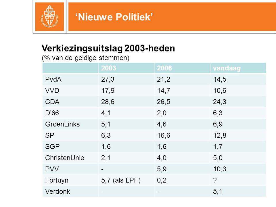 'Nieuwe Politiek' 20032006vandaag PvdA27,321,214,5 VVD17,914,710,6 CDA28,626,524,3 D'664,12,06,3 GroenLinks5,14,66,9 SP6,316,612,8 SGP1,6 1,7 ChristenUnie2,14,05,0 PVV-5,910,3 Fortuyn5,7 (als LPF)0,2.