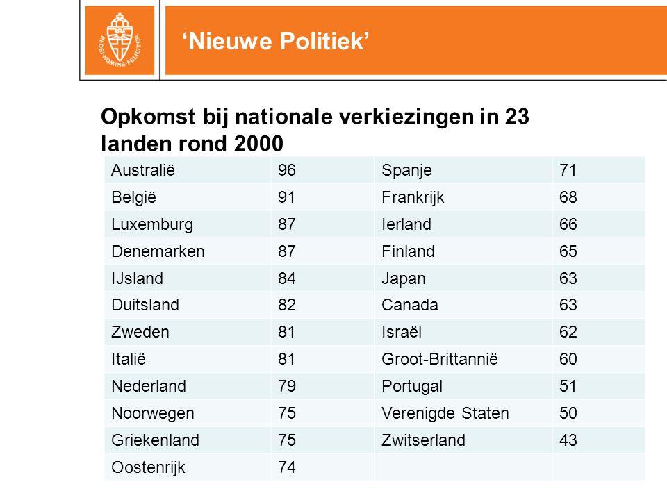 'Nieuwe Politiek' Australië96Spanje71 België91Frankrijk68 Luxemburg87Ierland66 Denemarken87Finland65 IJsland84Japan63 Duitsland82Canada63 Zweden81Israël62 Italië81Groot-Brittannië60 Nederland79Portugal51 Noorwegen75Verenigde Staten50 Griekenland75Zwitserland43 Oostenrijk74 Opkomst bij nationale verkiezingen in 23 landen rond 2000
