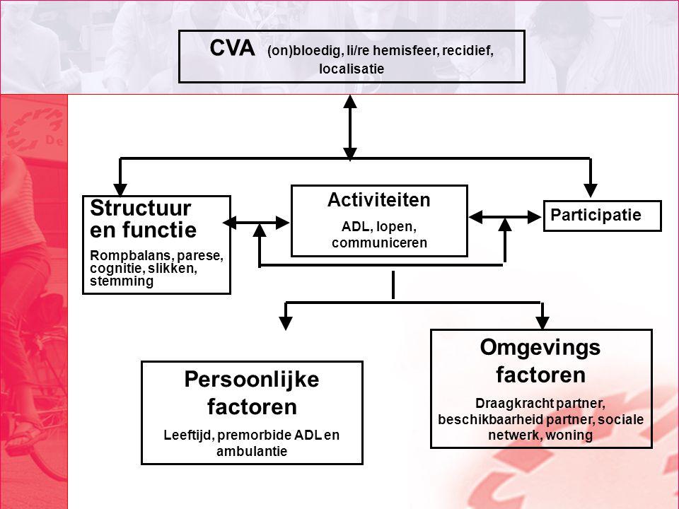 CVA (on)bloedig, li/re hemisfeer, recidief, localisatie Activiteiten ADL, lopen, communiceren Structuur en functie Rompbalans, parese, cognitie, slikk