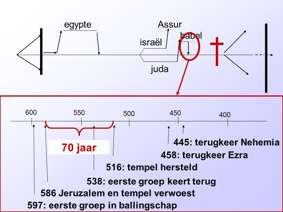 israël juda egypteAssur babel 600 550 500 400 450 597: eerste groep in ballingschap 586 Jeruzalem en tempel verwoest 538: eerste groep keert terug 516: tempel hersteld 458: terugkeer Ezra 445: terugkeer Nehemia 70 jaar