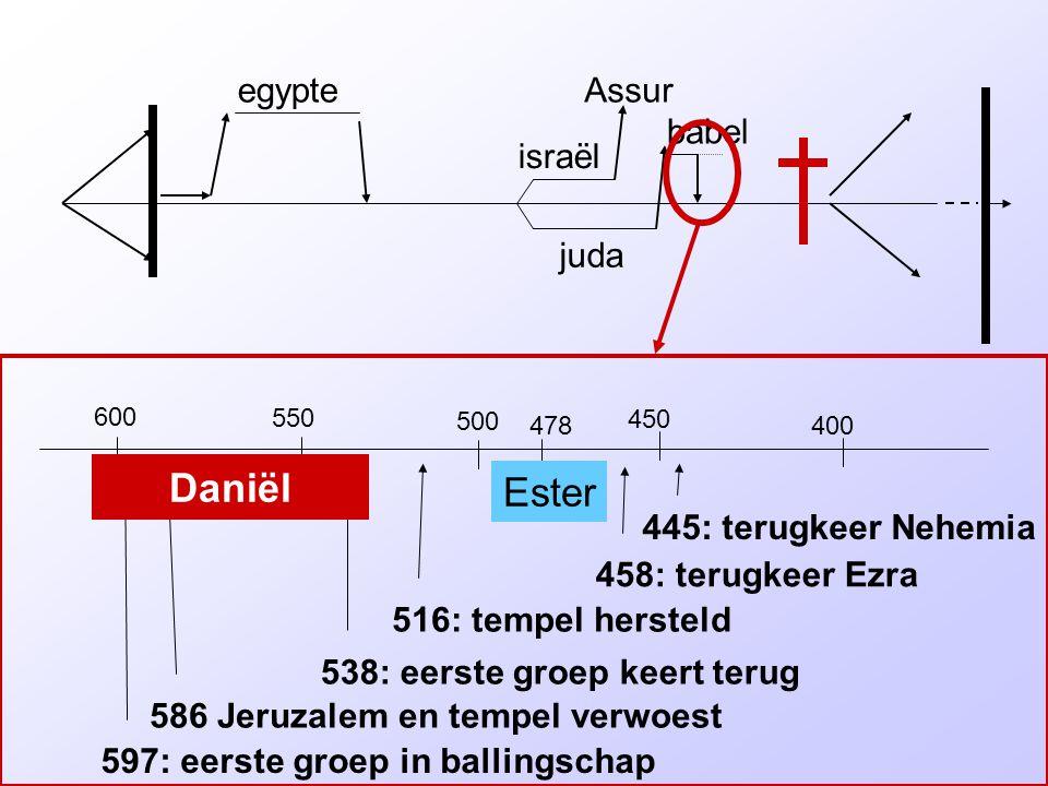 israël juda egypteAssur babel 600 550 500 400 450 597: eerste groep in ballingschap 586 Jeruzalem en tempel verwoest 538: eerste groep keert terug 516: tempel hersteld 458: terugkeer Ezra 445: terugkeer Nehemia Daniël 478 Ester