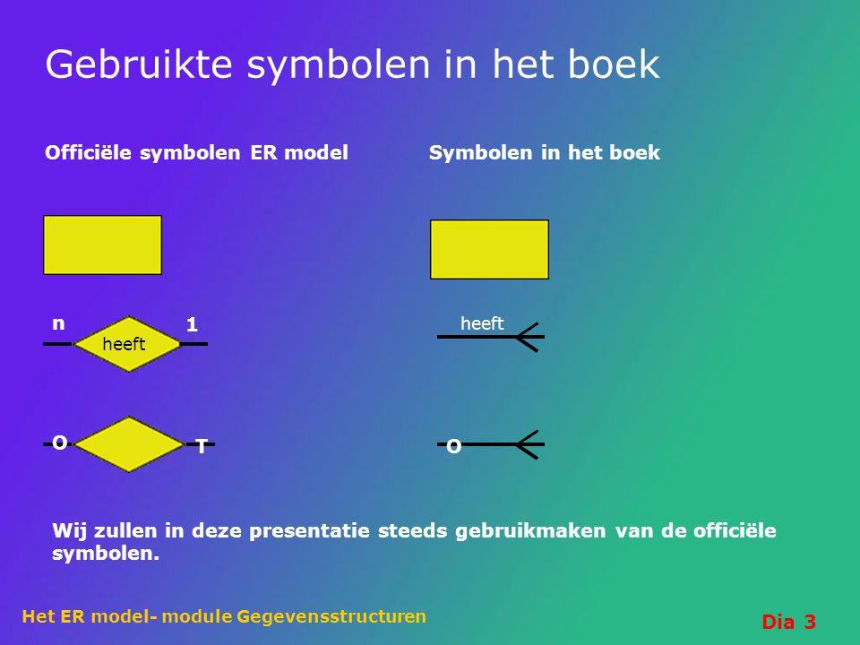 Het ER model- module Gegevensstructuren Dia 3 Gebruikte symbolen in het boek Officiële symbolen ER model Symbolen in het boek n 1 heeft T O O Wij zull