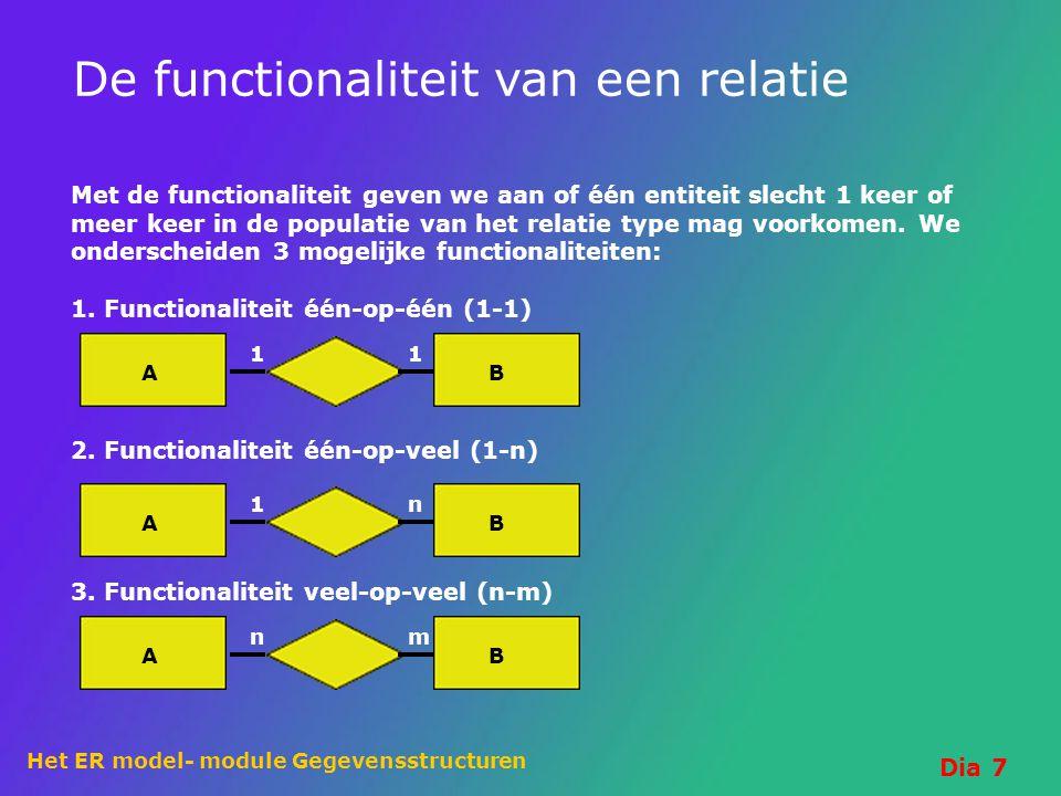 Het ER model- module Gegevensstructuren Dia 7 De functionaliteit van een relatie Met de functionaliteit geven we aan of één entiteit slecht 1 keer of