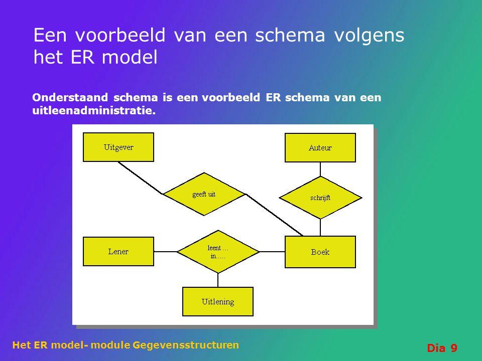 Het ER model- module Gegevensstructuren Dia 9 Een voorbeeld van een schema volgens het ER model Onderstaand schema is een voorbeeld ER schema van een