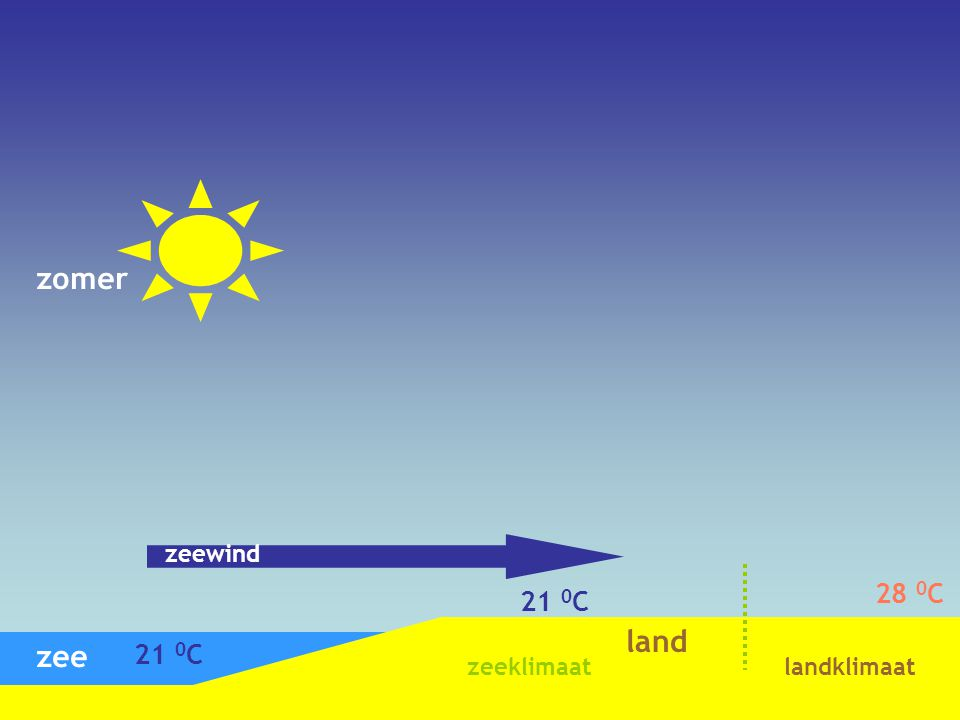 zomer zee land 21 0 C 28 0 C zeewind zeeklimaatlandklimaat