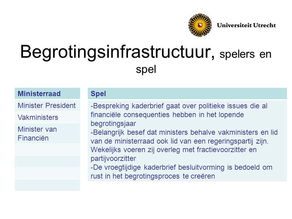 Begrotingsinfrastructuur, spelers en spel Ministerraad Minister President Vakministers Minister van Financiën Spel -Bespreking kaderbrief gaat over po