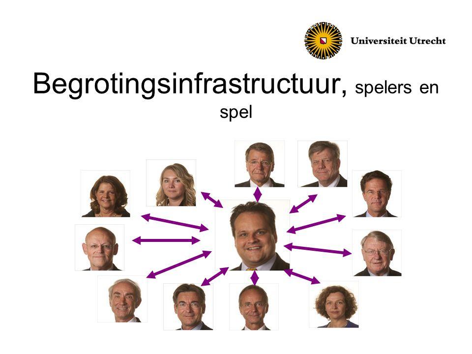 Begrotingsinfrastructuur, spelers en spel