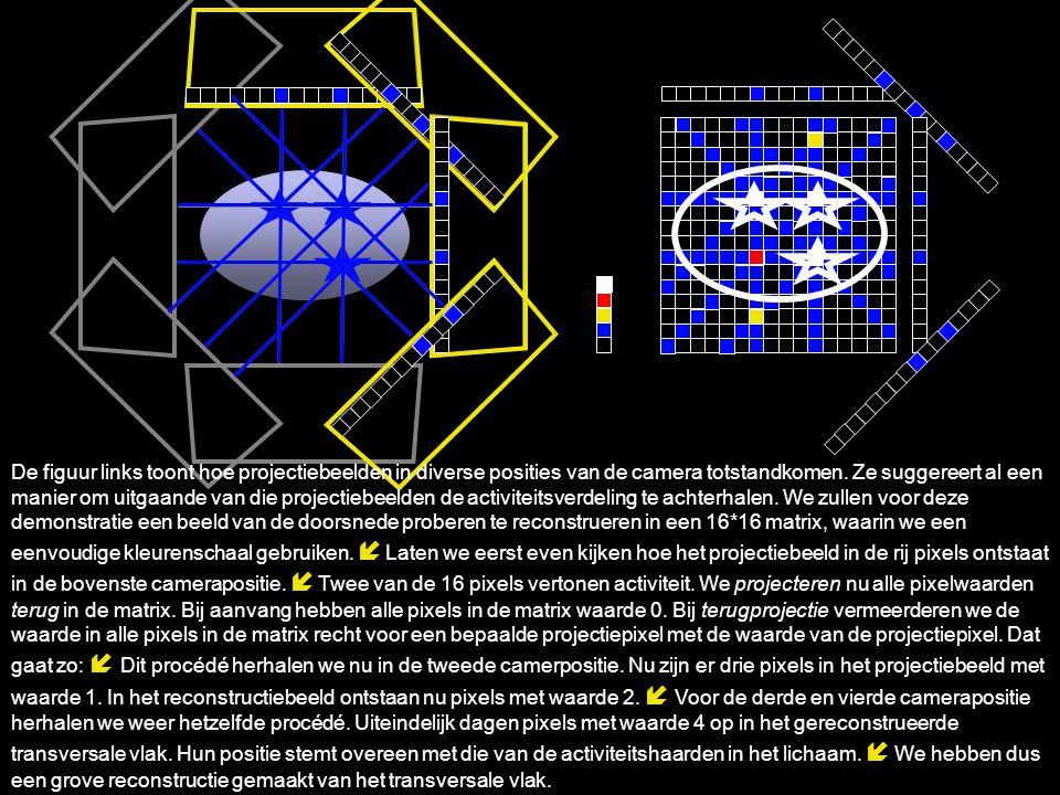 De figuur links toont hoe projectiebeelden in diverse posities van de camera totstandkomen. Ze suggereert al een manier om uitgaande van die projectie