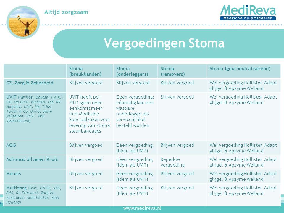 www.medireva.nl Vergoedingen Stoma Stoma (breukbanden) Stoma (onderleggers) Stoma (removers) Stoma (geurneutraliserend) CZ, Zorg & ZekerheidBlijven ve