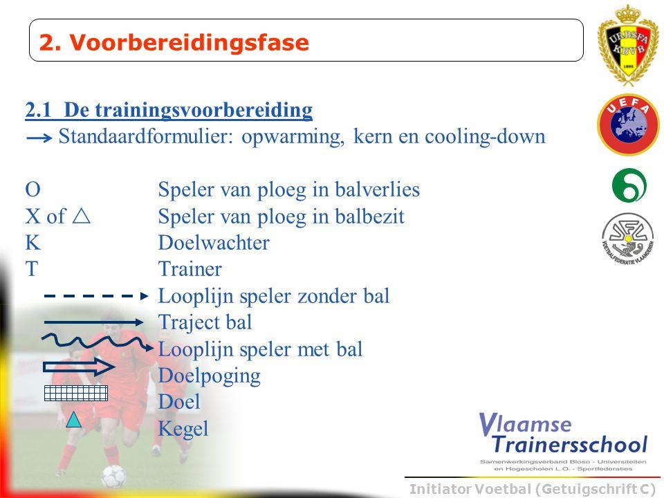 Initiator Voetbal (Getuigschrift C) 2.1 De trainingsvoorbereiding Standaardformulier: opwarming, kern en cooling-down O Speler van ploeg in balverlies