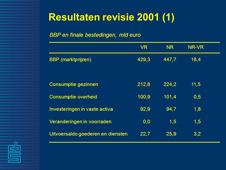 Resultaten revisie 2001 (1) BBP en finale bestedingen, mld euro VRNRNR-VR BBP (marktprijzen)429,3447,718,4 Consumptie gezinnen212,8224,211,5 Consumptie overheid100,9101,4 0,5 Investeringen in vaste activa 92,9 94,7 1,8 Veranderingen in voorraden 0,0 1,5 Uitvoersaldo goederen en diensten 22,7 25,9 3,2