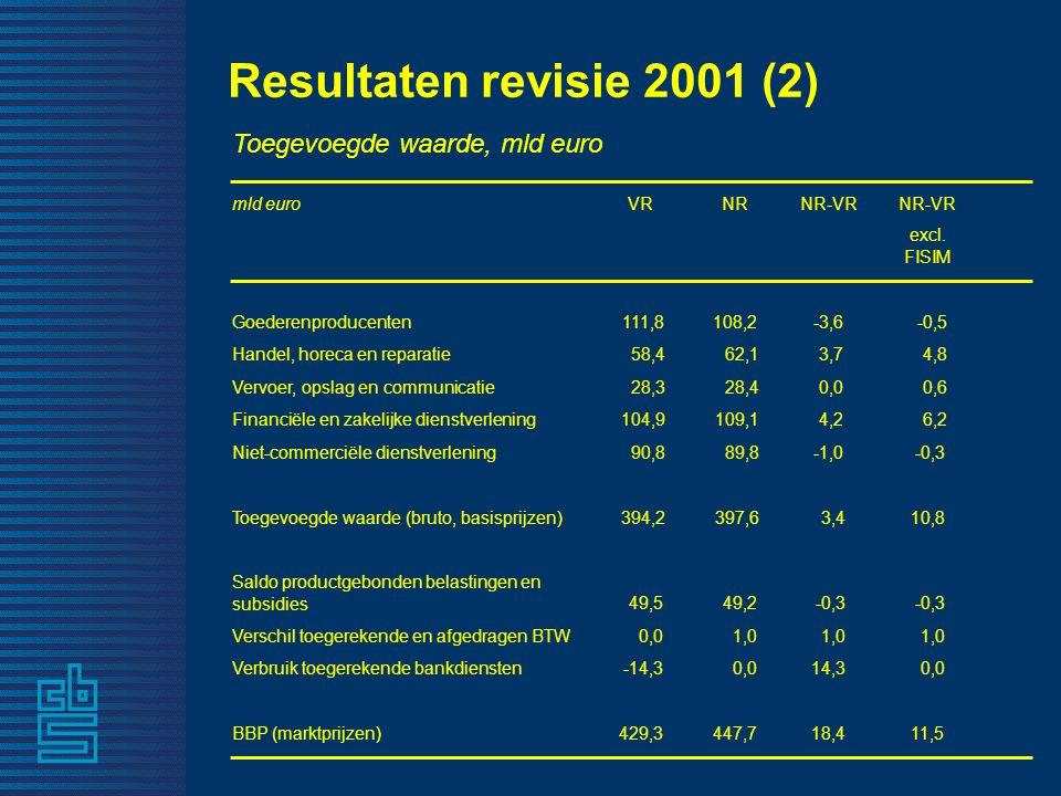 Resultaten revisie 2001 (2) Toegevoegde waarde, mld euro mld euroVRNRNR-VR excl. FISIM Goederenproducenten 111,8108,2-3,6 -0,5 Handel, horeca en repar