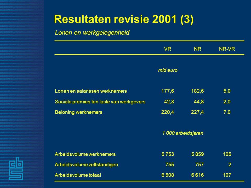 Resultaten revisie 2001 (3) Lonen en werkgelegenheid VRNRNR-VR mld euro Lonen en salarissen werknemers177,6182,65,0 Sociale premies ten laste van werkgevers 42,8 44,82,0 Beloning werknemers220,4227,47,0 1 000 arbeidsjaren Arbeidsvolume werknemers5 7535 859105 Arbeidsvolume zelfstandigen 755 757 2 Arbeidsvolume totaal6 5086 616107