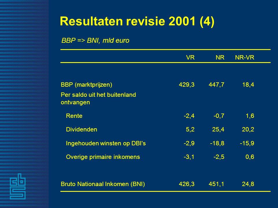 VRNRNR-VR BBP (marktprijzen)429,3447,718,4 Per saldo uit het buitenland ontvangen Rente-2,4-0,71,6 Dividenden5,225,420,2 Ingehouden winsten op DBI s-2,9-18,8-15,9 Overige primaire inkomens-3,1-2,50,6 Bruto Nationaal Inkomen (BNI)426,3451,124,8 Resultaten revisie 2001 (4) BBP => BNI, mld euro