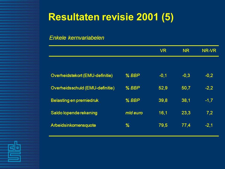 Resultaten revisie 2001 (5) VRNRNR-VR Overheidstekort (EMU-definitie)% BBP-0,1-0,3-0,2 Overheidsschuld (EMU-definitie)% BBP52,950,7-2,2 Belasting en p