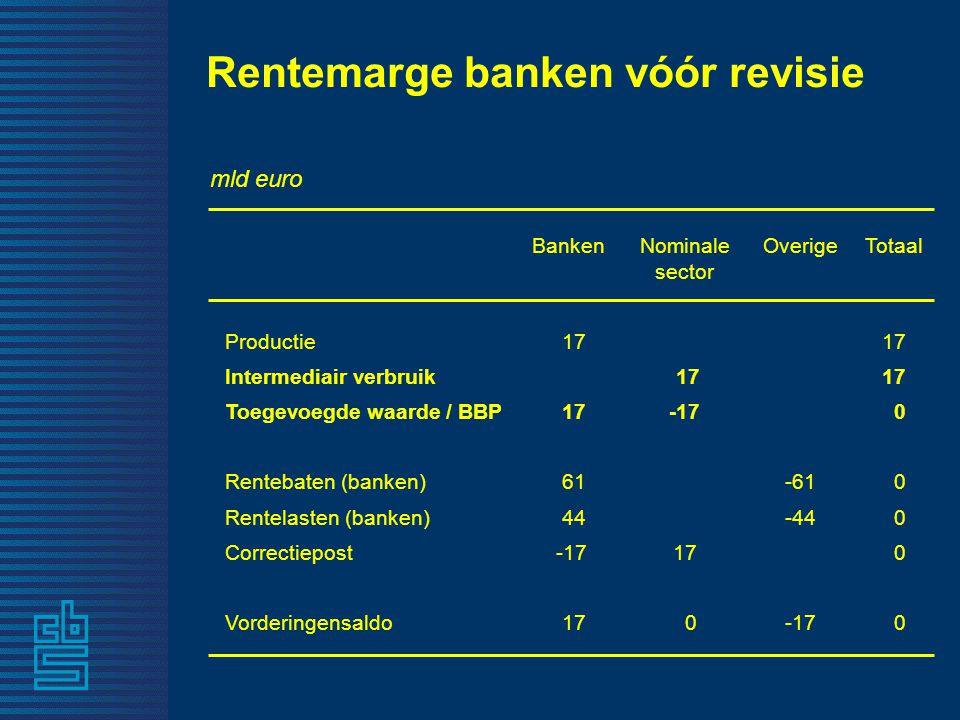Rentemarge banken vóór revisie mld euro BankenNominale sector OverigeTotaal Productie 17 Intermediair verbruik 17 Toegevoegde waarde / BBP 17-17 0 Rentebaten (banken) 61 -61 0 Rentelasten (banken) 44 -44 0 Correctiepost -1717 0 Vorderingensaldo 17 0-17 0