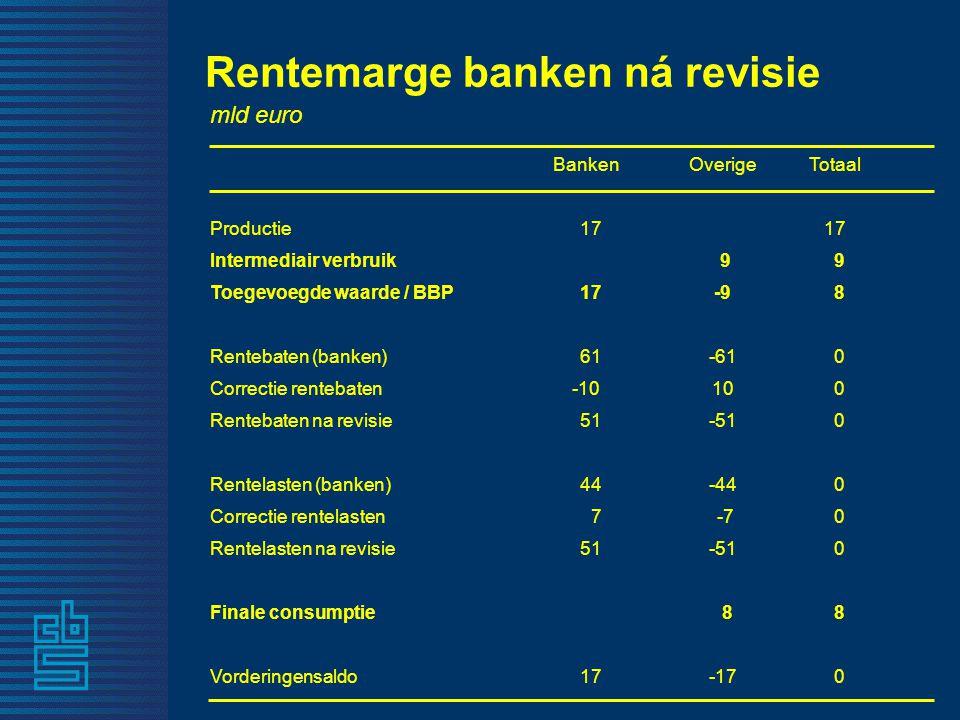 Rentemarge banken ná revisie mld euro BankenOverigeTotaal Productie 17 Intermediair verbruik 9 9 Toegevoegde waarde / BBP 17-9 8 Rentebaten (banken) 61-61 0 Correctie rentebaten-1010 0 Rentebaten na revisie 51-51 0 Rentelasten (banken) 44-44 0 Correctie rentelasten 7 -7 0 Rentelasten na revisie 51-51 0 Finale consumptie 8 8 Vorderingensaldo 17-17 0