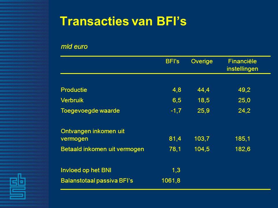 Transacties van BFI's mld euro BFI sOverigeFinanciële instellingen Productie 4,8 44,4 49,2 Verbruik 6,5 18,5 25,0 Toegevoegde waarde -1,7 25,9 24,2 Ontvangen inkomen uit vermogen 81,4 103,7185,1 Betaald inkomen uit vermogen 78,1104,5182,6 Invloed op het BNI 1,3 Balanstotaal passiva BFI's1061,8