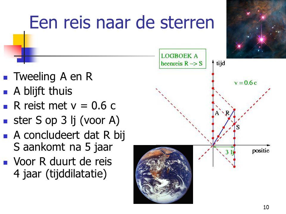 10 Een reis naar de sterren  Tweeling A en R  A blijft thuis  R reist met v = 0.6 c  ster S op 3 lj (voor A)  A concludeert dat R bij S aankomt n