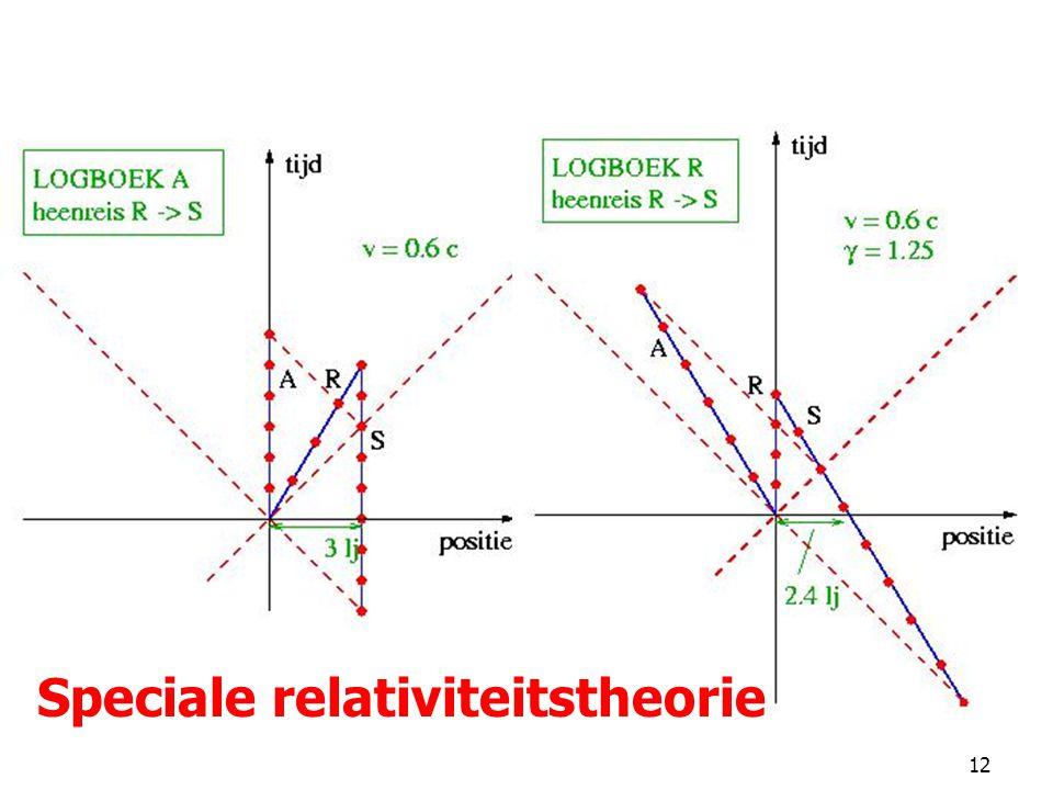 12 Een reis naar de sterren Speciale relativiteitstheorie