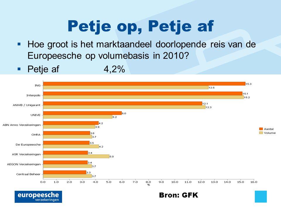 Petje op, Petje af  Hoe groot is het marktaandeel doorlopende reis van de Europeesche op volumebasis in 2010.