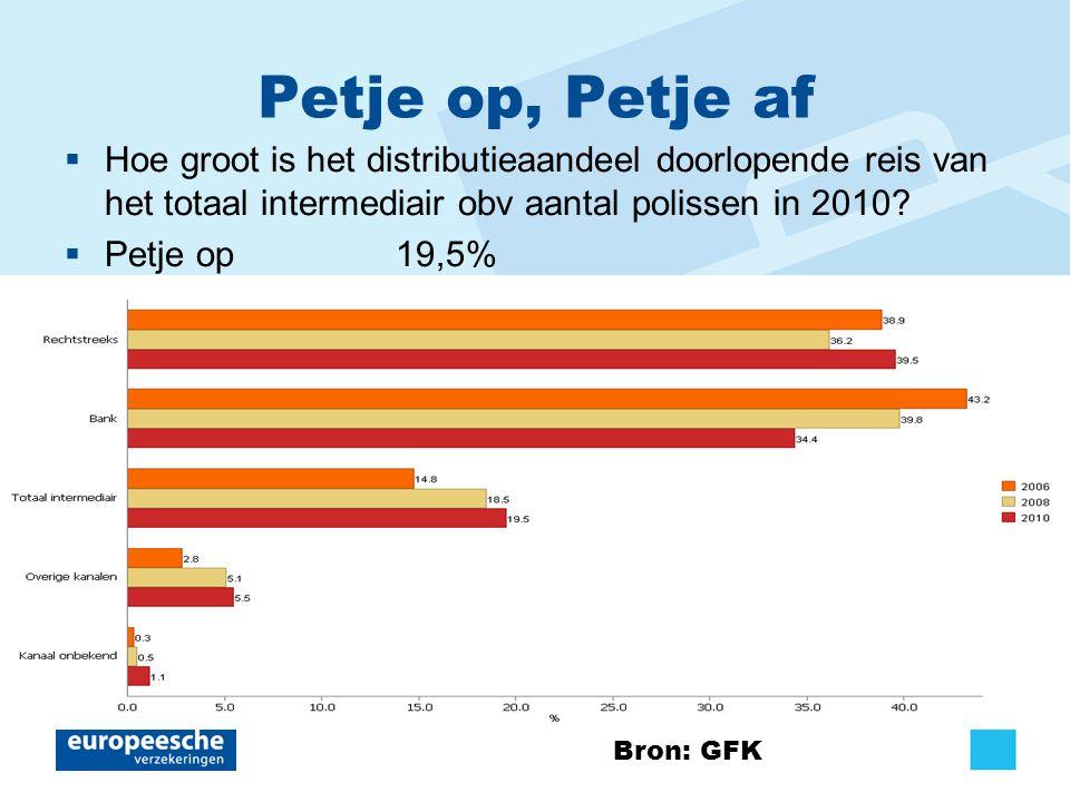 Petje op, Petje af  Hoe groot is het distributieaandeel doorlopende reis van het totaal intermediair obv aantal polissen in 2010.