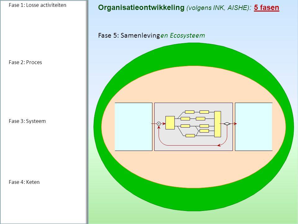Fase 1: Losse activiteiten Fase 2: Proces Fase 3: Systeem Fase 4: Keten Fase 5: Samenleving en Ecosysteem Organisatieontwikkeling (volgens INK, AISHE)