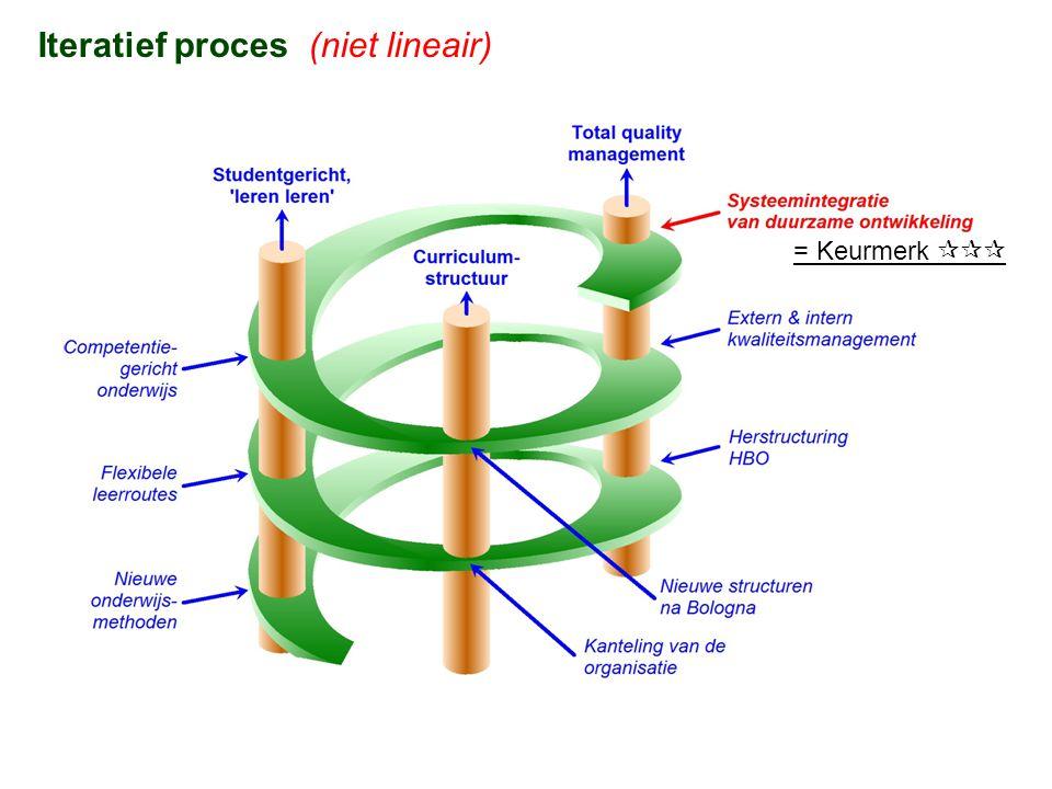 Iteratief proces (niet lineair) = Keurmerk 