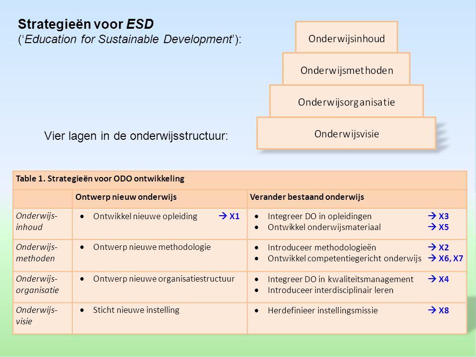 Ontwerp nieuw onderwijsVerander bestaand onderwijs Vier lagen in de onderwijsstructuur: Table 1. Strategieën voor ODO ontwikkeling Ontwerp nieuw onder