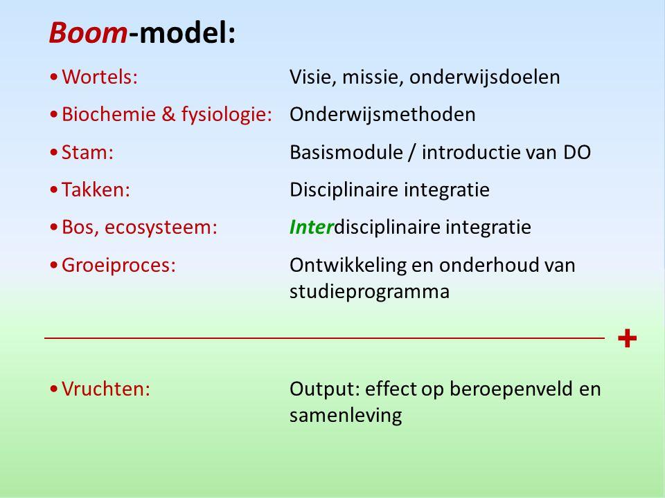 Boom-model: •Wortels: Visie, missie, onderwijsdoelen •Biochemie & fysiologie:Onderwijsmethoden •Stam:Basismodule / introductie van DO •Takken:Discipli
