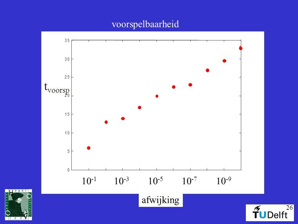 26 t voorsp 0 5 10 15 20 25 30 35 10 -1 10 -3 10 -5 10 -7 10 -9 afwijking voorspelbaarheid