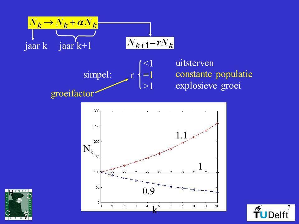7 jaar kjaar k+1 simpel: =1 <1 >1 r uitsterven explosieve groei constante populatie groeifactor NkNk k 1.1 0.9 1