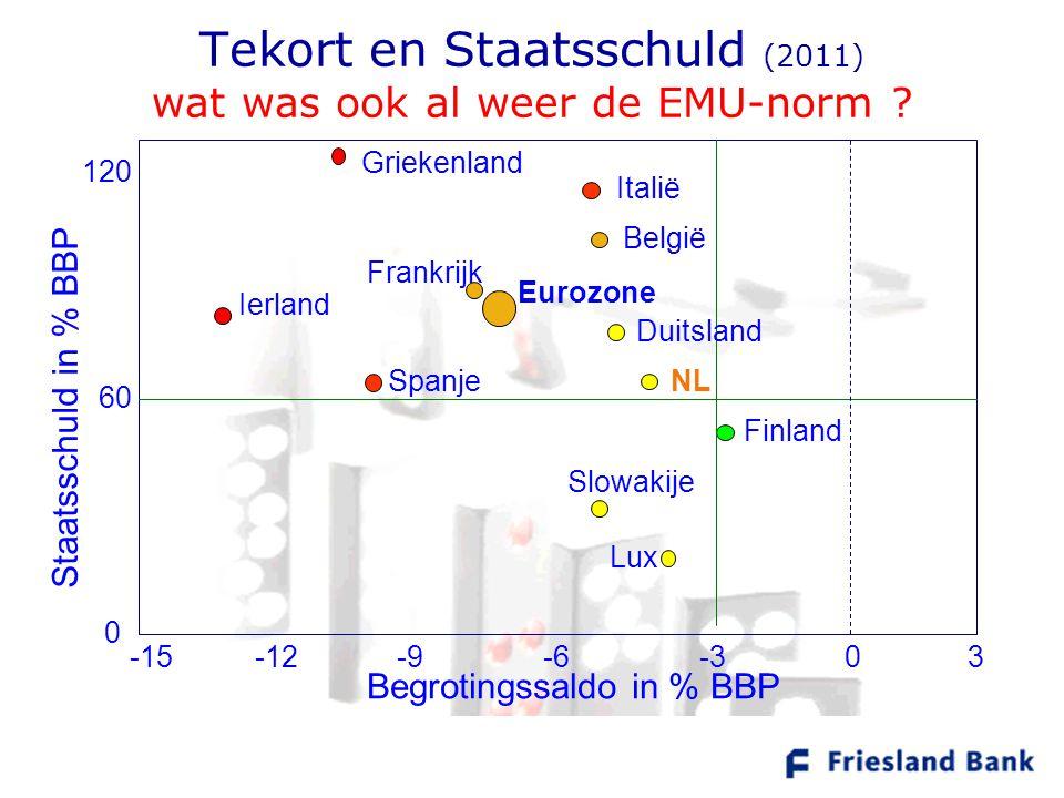 Tekort en Staatsschuld (2011) wat was ook al weer de EMU-norm ? Staatsschuld in % BBP Begrotingssaldo in % BBP 60 0 120 -12-9-6-30-15 Spanje Italië 3
