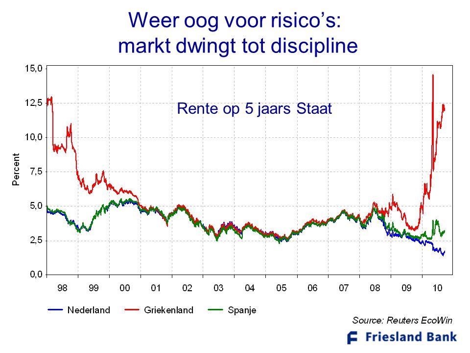 Weer oog voor risico's: markt dwingt tot discipline Rente op 5 jaars Staat