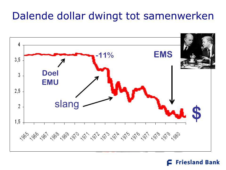 Dalende dollar dwingt tot samenwerken Doel EMU slang EMS $ -11%