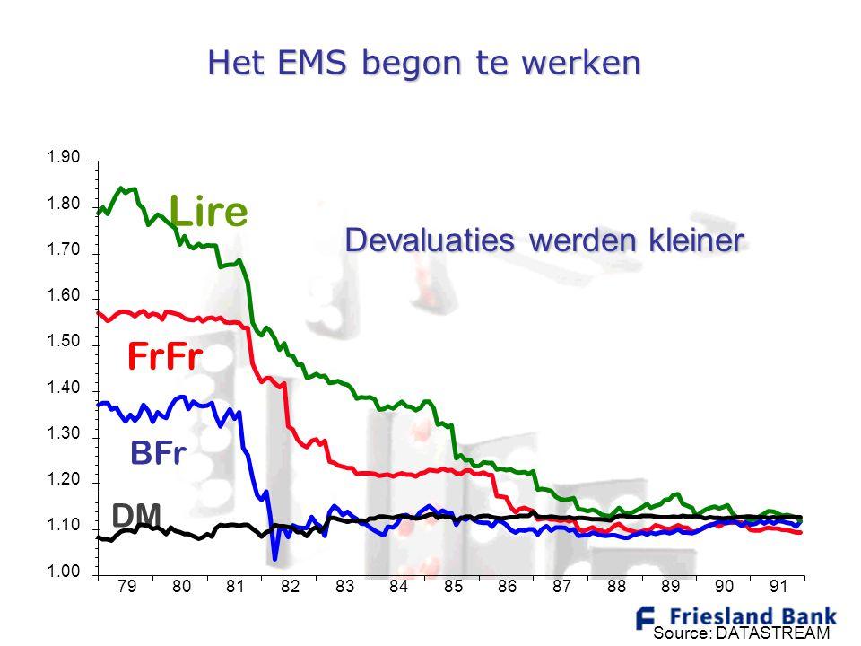 Het EMS begon te werken Lire FrFr BFr DM 79808182838485868788899091 1.00 1.10 1.20 1.30 1.40 1.50 1.60 1.70 1.80 1.90 Source: DATASTREAM Devaluaties w