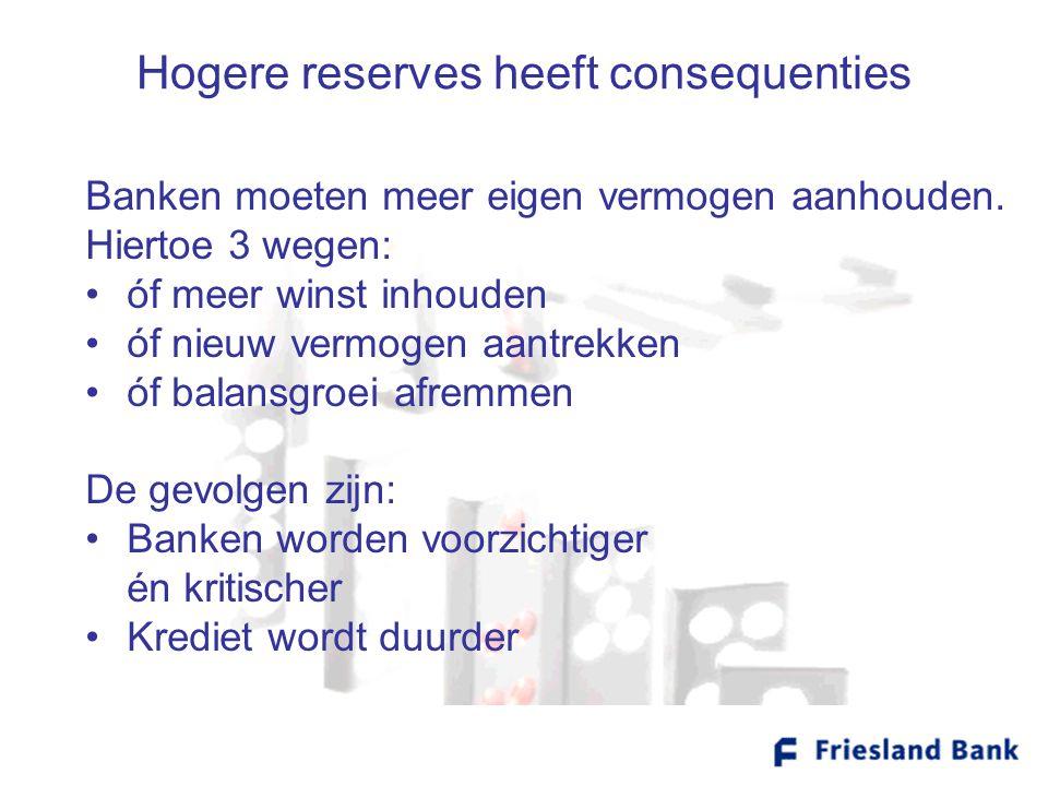Hogere reserves heeft consequenties Banken moeten meer eigen vermogen aanhouden. Hiertoe 3 wegen: •óf meer winst inhouden •óf nieuw vermogen aantrekke