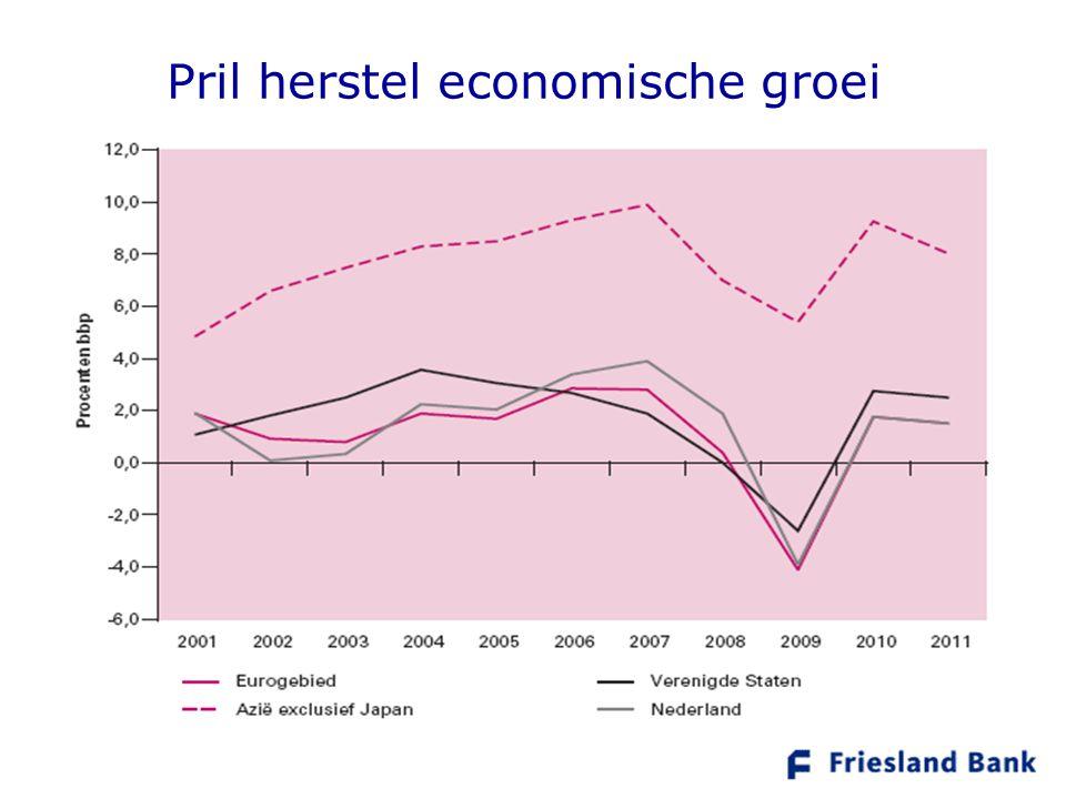 Pril herstel economische groei Productie