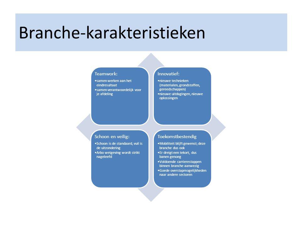 Branche-karakteristieken Teamwork: •samen werken aan het eindresultaat •samen verantwoordelijk voor je afdeling Innovatief: •nieuwe technieken (materialen, grondstoffen, gereedschappen) •nieuwe uitdagingen, nieuwe oplossingen Schoon en veilig: •Schoon is de standaard, vuil is de uitzondering •Arbo wetgeving wordt strikt nageleefd Toekomstbestendig •Mobiliteit blijft gewenst; deze branche dus ook •Er dreigt een tekort, dus banen genoeg •Voldoende carrierestappen binnen branche aanwezig •Goede overstapmogelijkheden naar andere sectoren