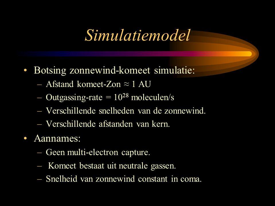 Simulatiemodel •Botsing zonnewind-komeet simulatie: –Afstand komeet-Zon ≈ 1 AU –Outgassing-rate = 10 28 moleculen/s –Verschillende snelheden van de zo