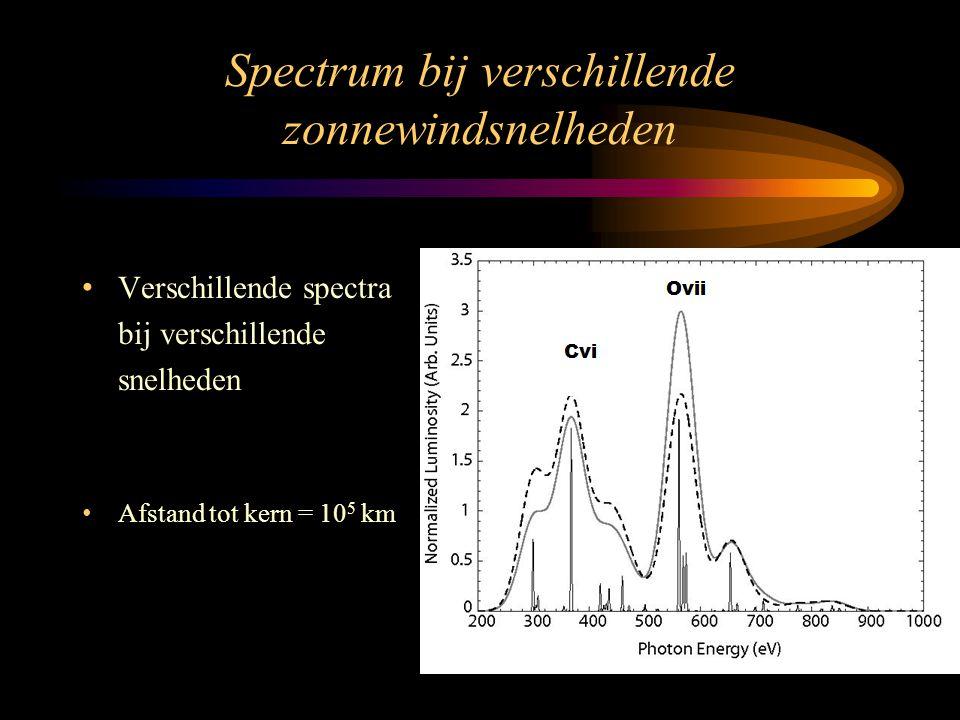Spectrum bij verschillende zonnewindsnelheden • Verschillende spectra bij verschillende snelheden • Afstand tot kern = 10 5 km
